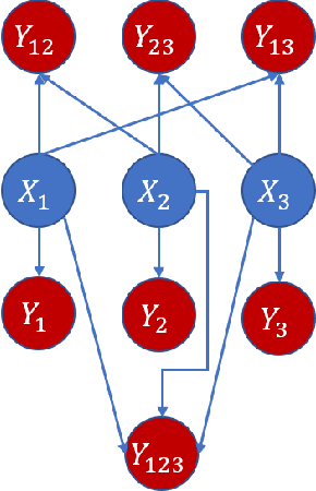 Figure 3 for Variable-lag Granger Causality and Transfer Entropy for Time Series Analysis
