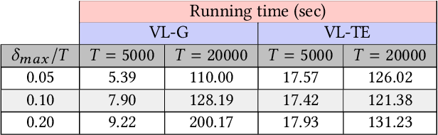 Figure 4 for Variable-lag Granger Causality and Transfer Entropy for Time Series Analysis