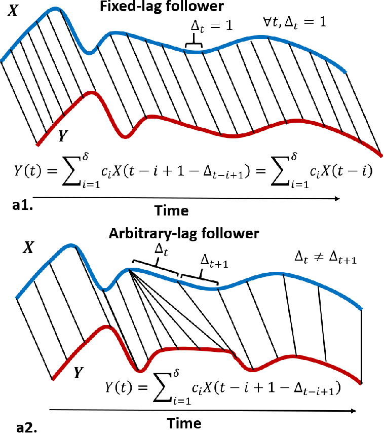 Figure 1 for Variable-lag Granger Causality and Transfer Entropy for Time Series Analysis