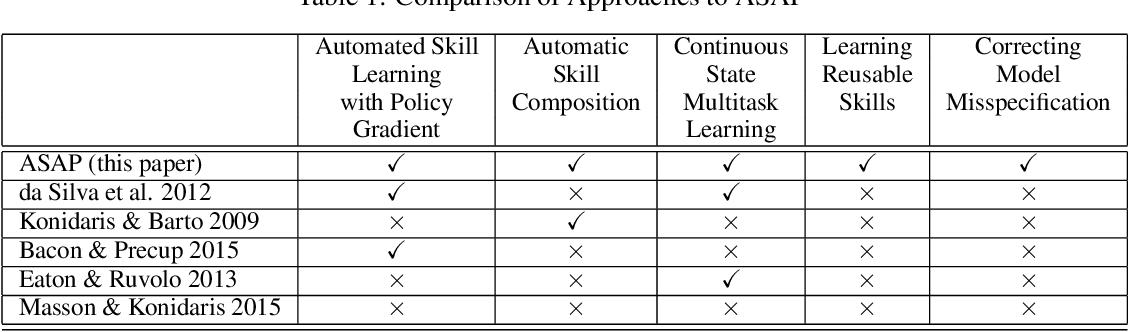 Figure 1 for Adaptive Skills, Adaptive Partitions (ASAP)
