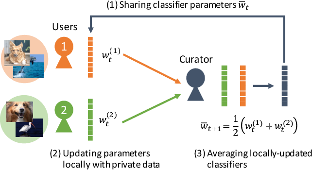 Figure 1 for Privacy-Preserving Visual Learning Using Doubly Permuted Homomorphic Encryption