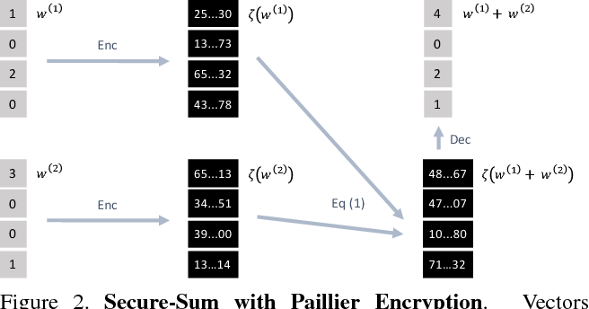 Figure 3 for Privacy-Preserving Visual Learning Using Doubly Permuted Homomorphic Encryption