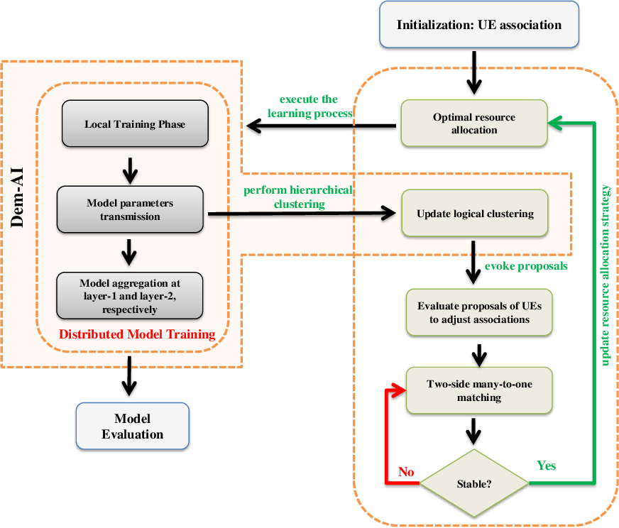 Figure 2 for Edge-assisted Democratized Learning Towards Federated Analytics