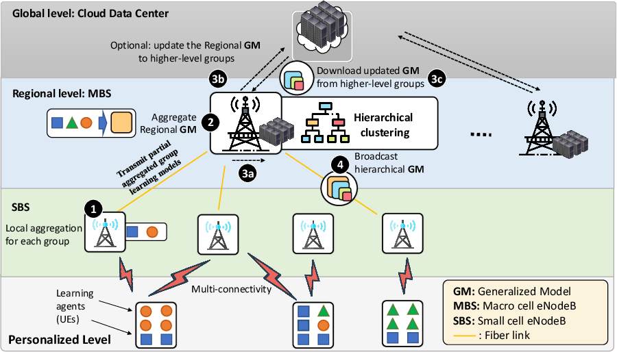 Figure 1 for Edge-assisted Democratized Learning Towards Federated Analytics