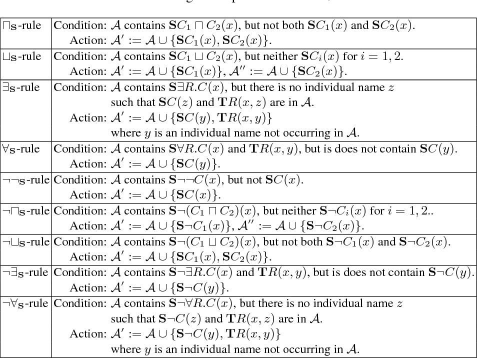 Towards A Paradoxical Description Logic For The Semantic Web