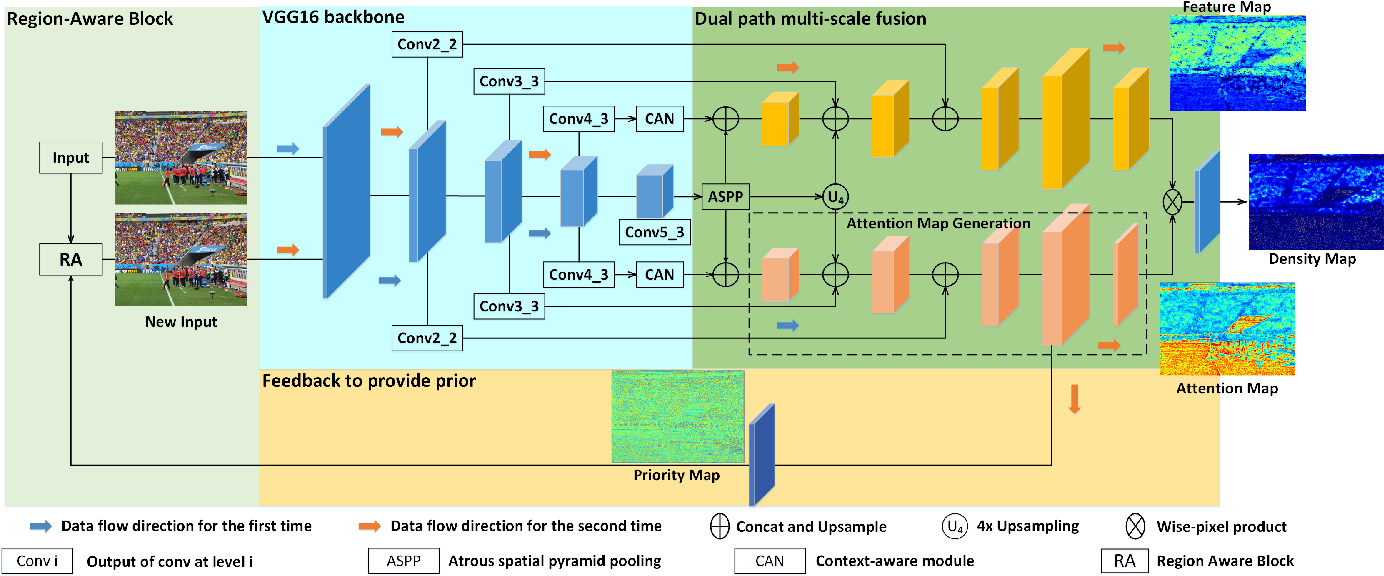 Figure 3 for Region-Aware Network: Model Human's Top-Down Visual Perception Mechanism for Crowd Counting