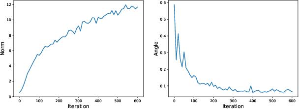Figure 4 for Angular Visual Hardness