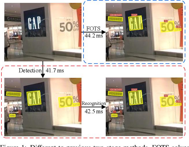 Figure 1 for FOTS: Fast Oriented Text Spotting with a Unified Network