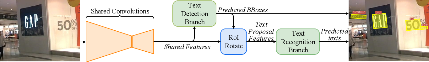 Figure 3 for FOTS: Fast Oriented Text Spotting with a Unified Network