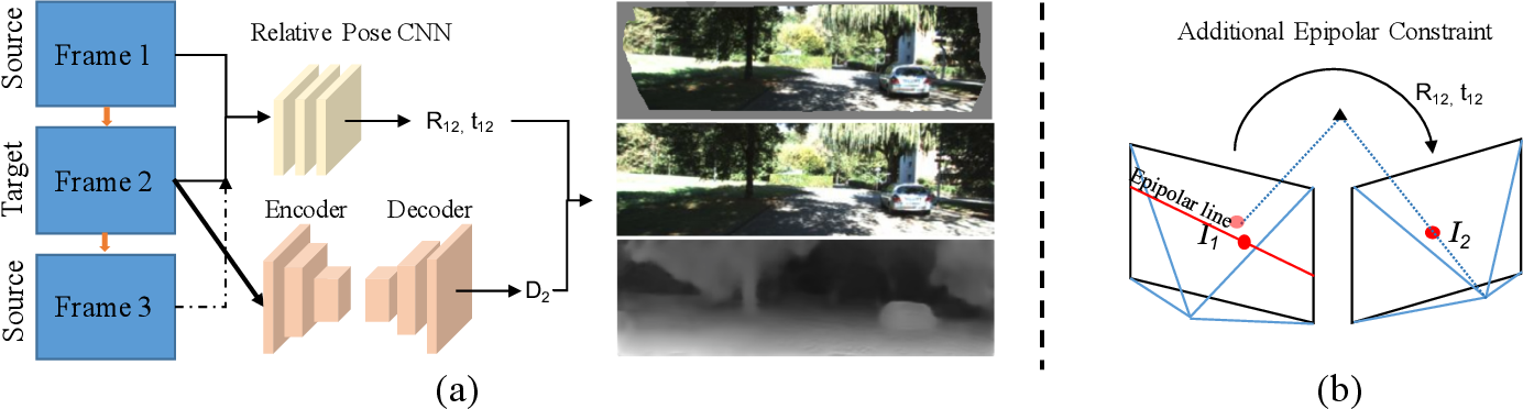 Figure 1 for Beyond Photometric Loss for Self-Supervised Ego-Motion Estimation