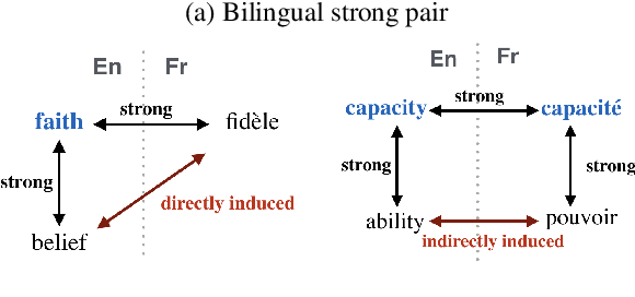 Figure 1 for Learning Bilingual Word Embeddings Using Lexical Definitions