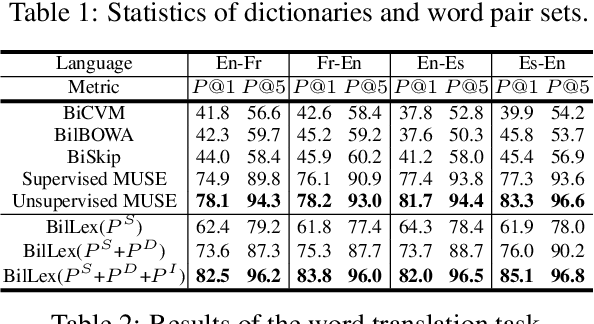 Figure 2 for Learning Bilingual Word Embeddings Using Lexical Definitions