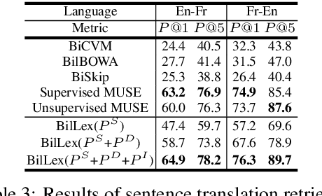 Figure 3 for Learning Bilingual Word Embeddings Using Lexical Definitions