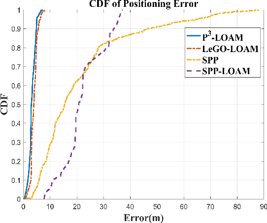 Figure 3 for P3-LOAM: PPP/LiDAR Loosely Coupled SLAM with Accurate Covariance Estimation and Robust RAIM in Urban Canyon Environment