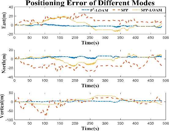 Figure 4 for P3-LOAM: PPP/LiDAR Loosely Coupled SLAM with Accurate Covariance Estimation and Robust RAIM in Urban Canyon Environment