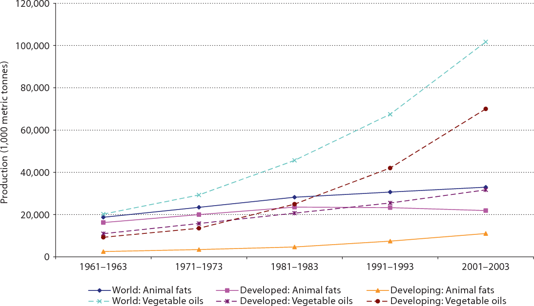 PDF] Background paper on global trends in food production, intake