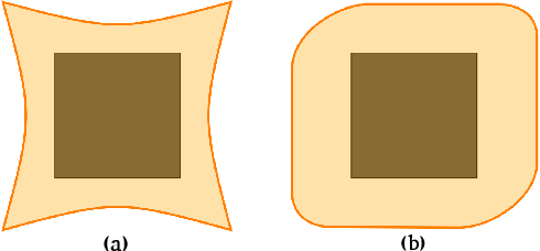 Figure 1 for Fast Certification of Collision Probability Bounds with Uncertain Convex Obstacles