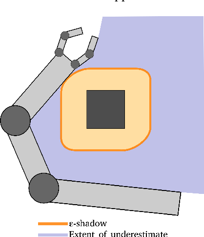 Figure 3 for Fast Certification of Collision Probability Bounds with Uncertain Convex Obstacles