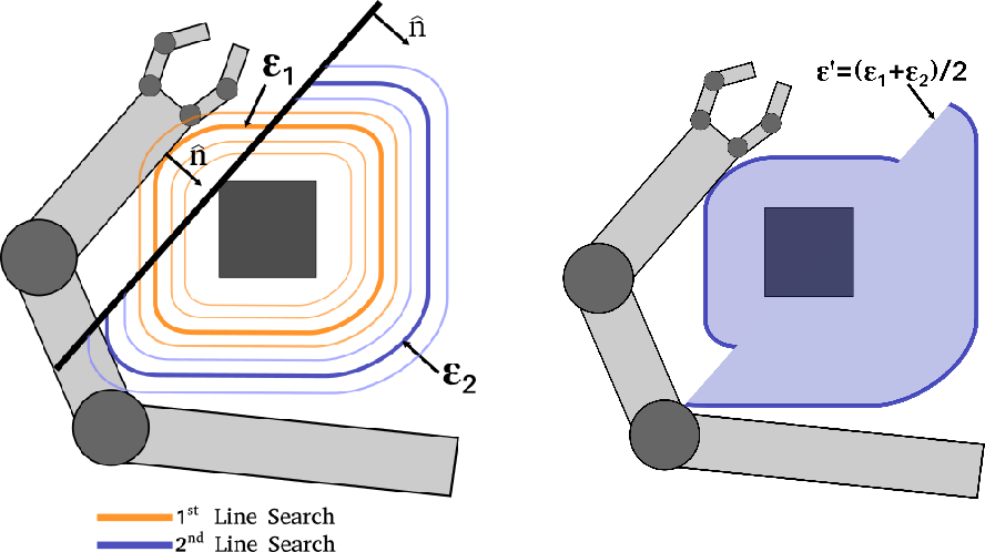 Figure 4 for Fast Certification of Collision Probability Bounds with Uncertain Convex Obstacles