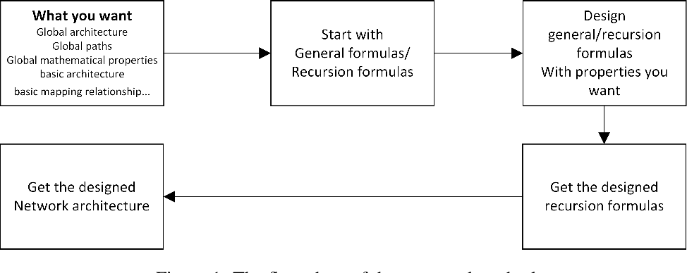 Figure 1 for Analyze and Design Network Architectures by Recursion Formulas