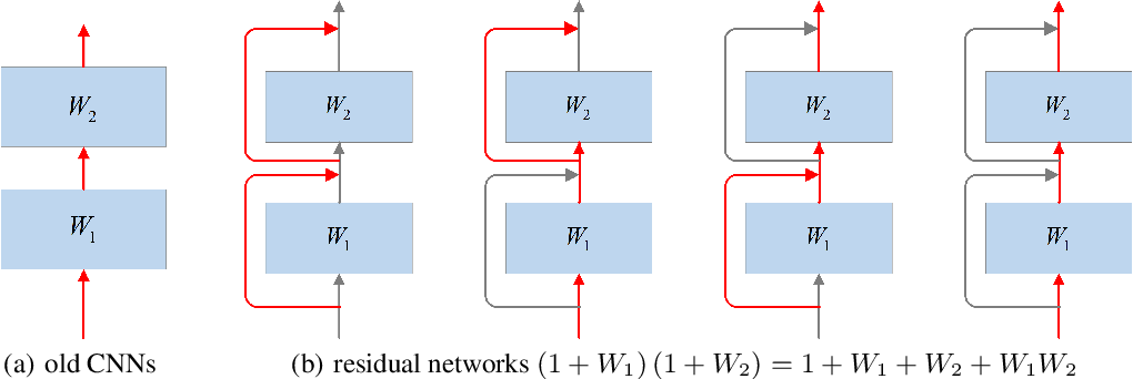 Figure 3 for Analyze and Design Network Architectures by Recursion Formulas