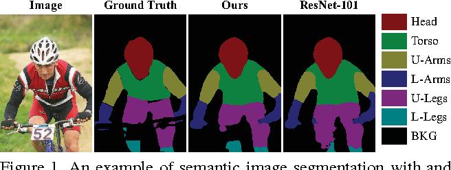 Figure 1 for Progressively Diffused Networks for Semantic Image Segmentation