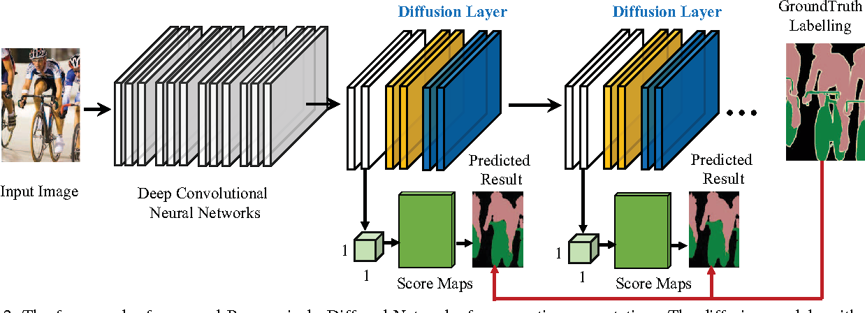 Figure 3 for Progressively Diffused Networks for Semantic Image Segmentation