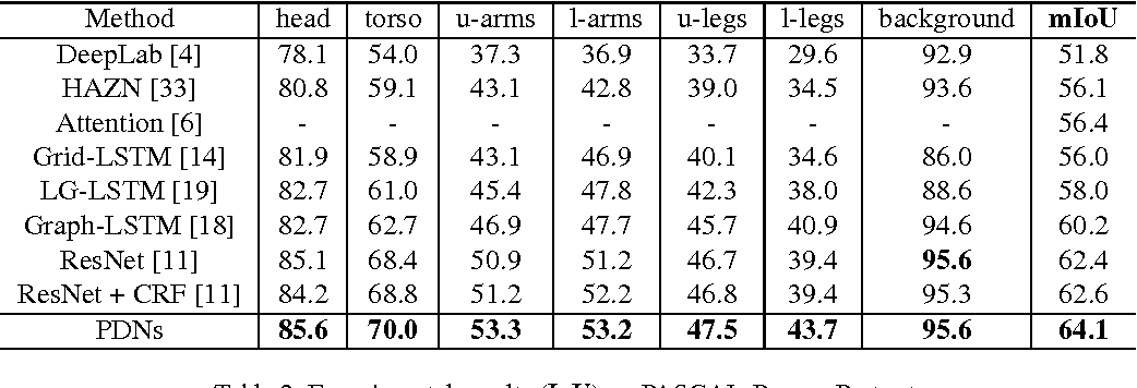 Figure 4 for Progressively Diffused Networks for Semantic Image Segmentation