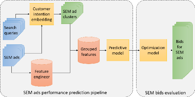 Figure 1 for An Efficient Group-based Search Engine Marketing System for E-Commerce