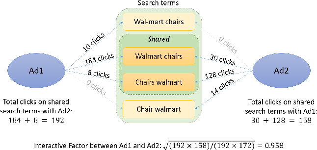 Figure 3 for An Efficient Group-based Search Engine Marketing System for E-Commerce
