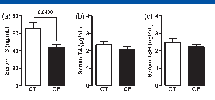 Figure 1 from Cinnamon intake reduces serum T3 level and modulates