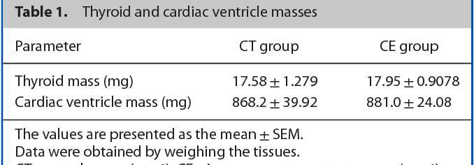 Figure 4 from Cinnamon intake reduces serum T3 level and modulates