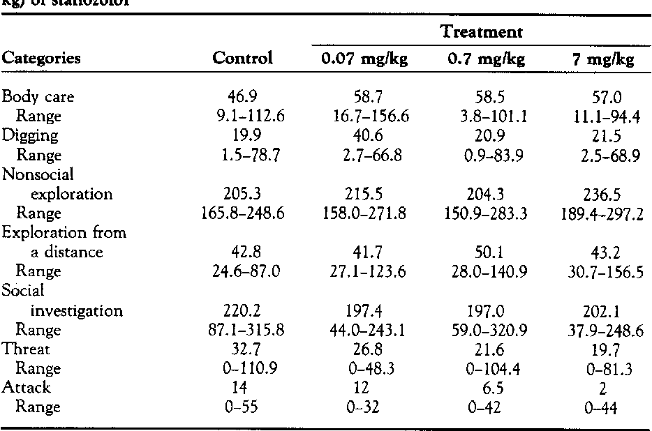 TABLE 1. Median (with ranges) for times (in seconds) allocated to broad behavioral categories in antagonistic encounters with adult mice treated with different doses (mg/ kg) of stanozolol