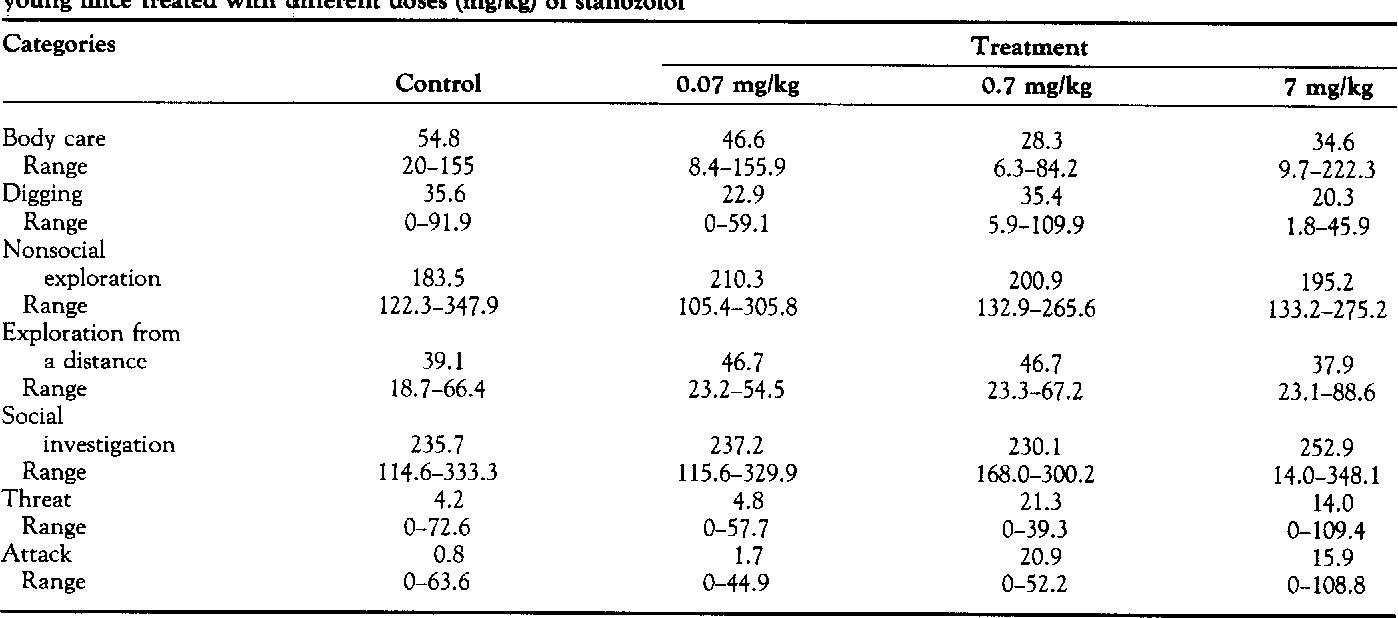 TABLE 2. Median (with ranges) for times (in seconds) allocated to broad behavioral categories in antagonistic encounters by young mice treated with different doses (mg/kg) of stanozolol