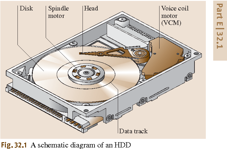 32 1 a schematic diagram of an hdd