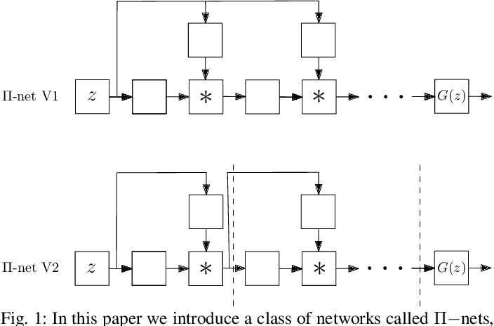 Figure 1 for Deep Polynomial Neural Networks