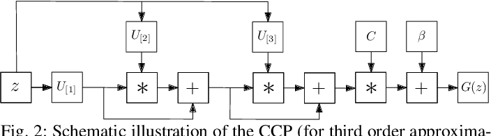 Figure 3 for Deep Polynomial Neural Networks