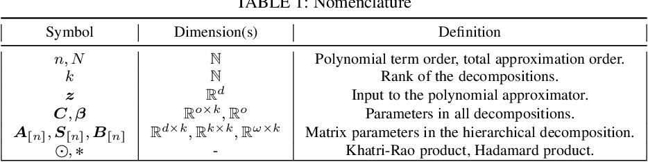 Figure 2 for Deep Polynomial Neural Networks