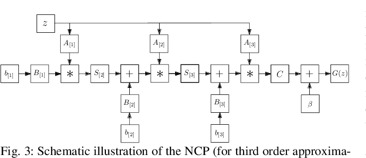 Figure 4 for Deep Polynomial Neural Networks