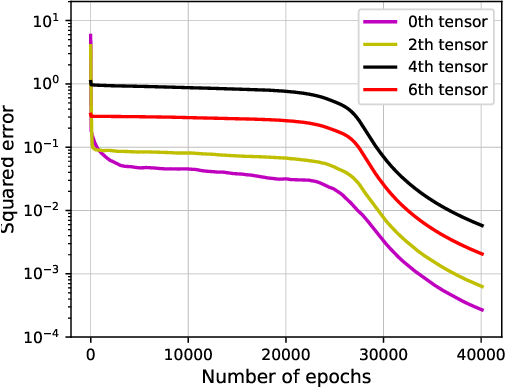 Figure 1 for Learning Over-Parametrized Two-Layer ReLU Neural Networks beyond NTK