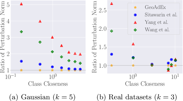 Figure 3 for Adversarial Examples for $k$-Nearest Neighbor Classifiers Based on Higher-Order Voronoi Diagrams