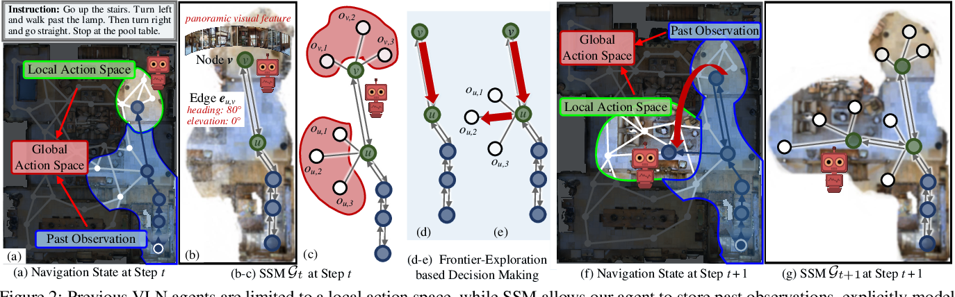Figure 3 for Structured Scene Memory for Vision-Language Navigation