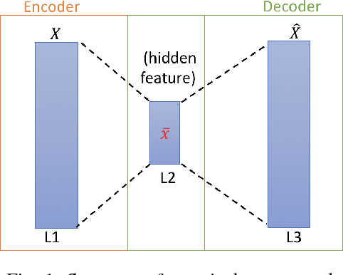 Figure 1 for Cluster Naturalistic Driving Encounters Using Deep Unsupervised Learning