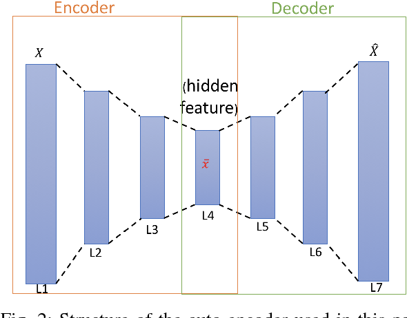 Figure 3 for Cluster Naturalistic Driving Encounters Using Deep Unsupervised Learning