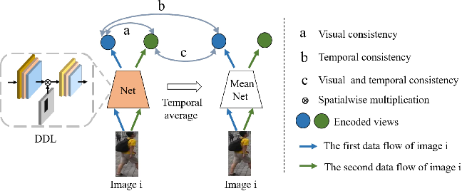 Figure 1 for Unsupervised Person Re-identification via Simultaneous Clustering and Consistency Learning