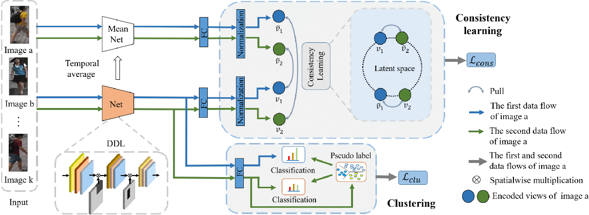 Figure 3 for Unsupervised Person Re-identification via Simultaneous Clustering and Consistency Learning