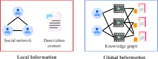 Figure 1 for A Duet Recommendation Algorithm Based on Jointly Local and Global Representation Learning