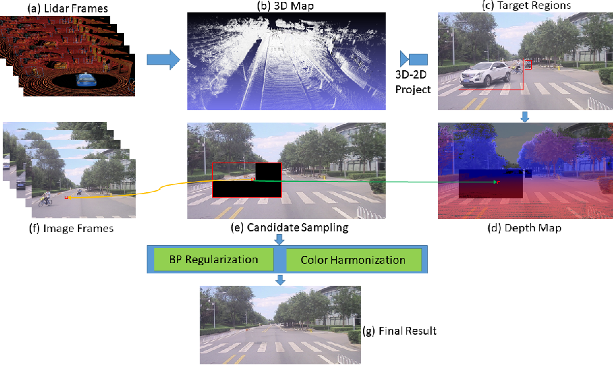 Figure 1 for DVI: Depth Guided Video Inpainting for Autonomous Driving
