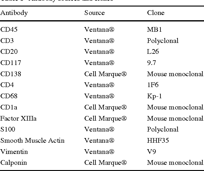 Table 1 Antibody sources and clones