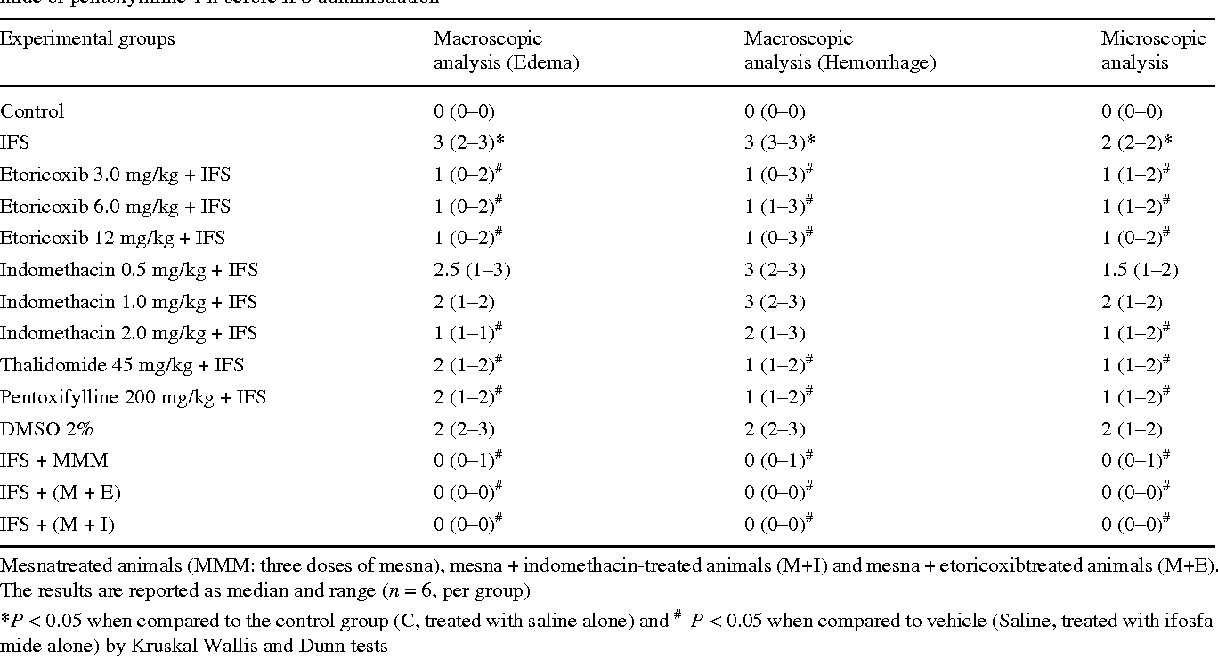 Table 2 Macroscopic and microscopic alterations in ifosfamide-induced hemorrhagic cystitis and the eVect of etoricoxib, indomethacin, thalidomide or pentoxyWlline 1 h before IFS administration